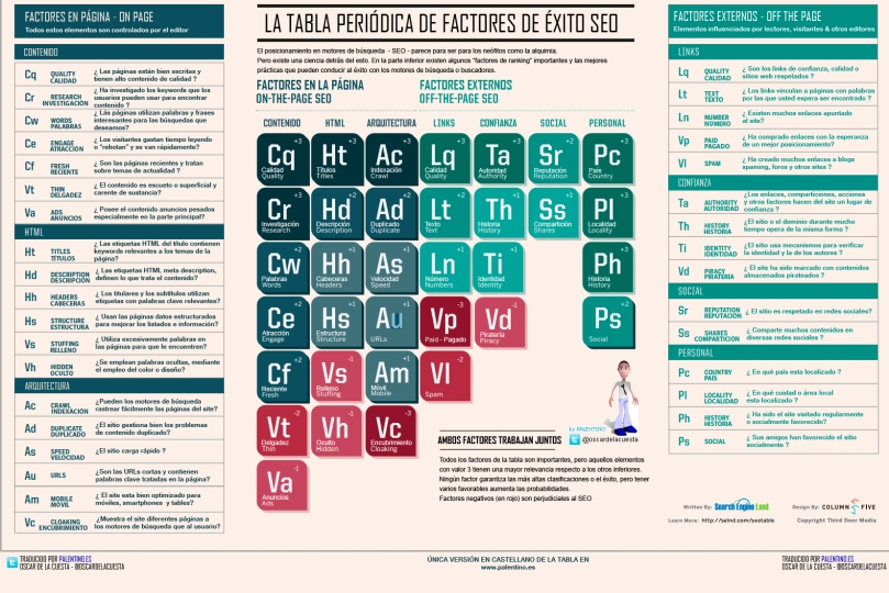 tabla periódica de SEO